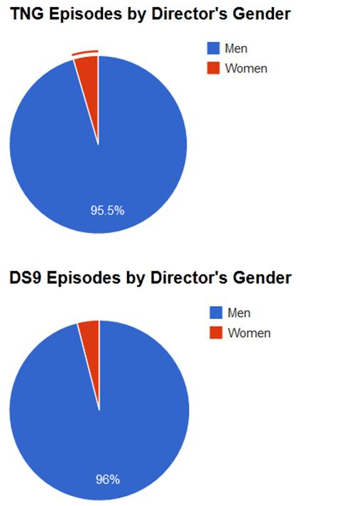 Graphs for TNG and DS9