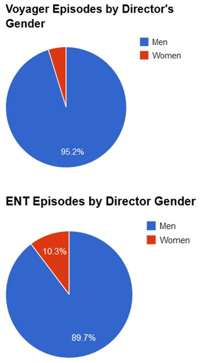 Graphs for VOY and ENT