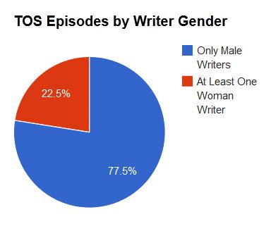 Graph of TOS writers by gender