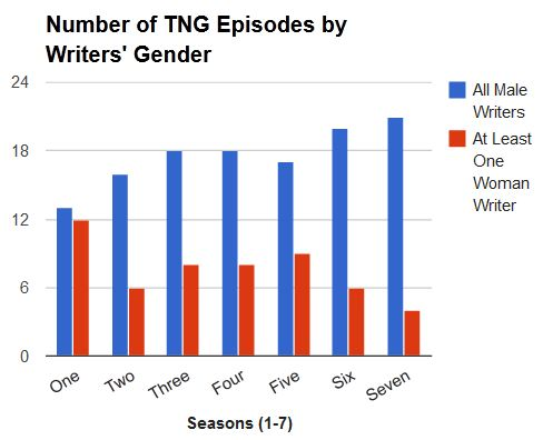 TNG writers by gender