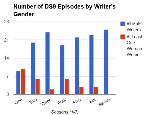 DS9 episodes by season by whether episodes credited any women writers