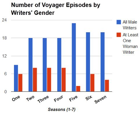 Voyager episodes broken down by season and writers' gender