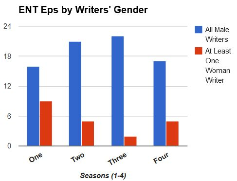 Enterprise episodes broken down by season and writers' gender