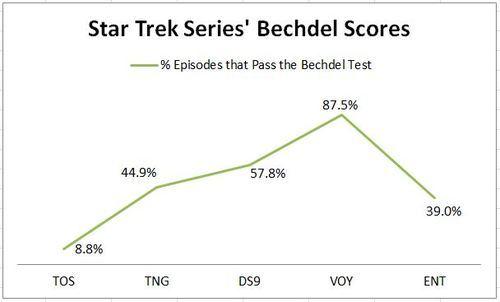 Star Trek Series' Bechdel Scores in line graph